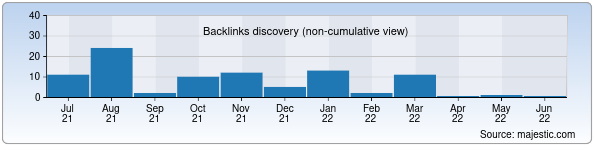 Referring Domains Discovery Chart from Majestic SEO for wikipedia.uz