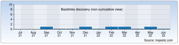 Referring Domains Discovery Chart from Majestic SEO for wilmax.uz