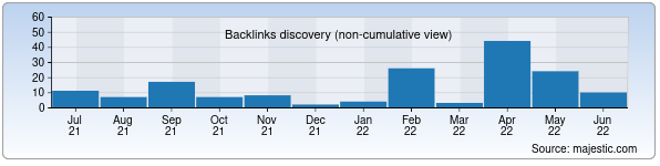 Referring Domains Discovery Chart from Majestic SEO for winncom.uz