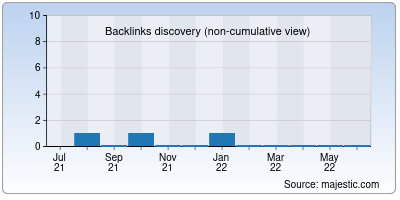 backlinks of wishvaas.in