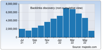 backlinks of with2.net