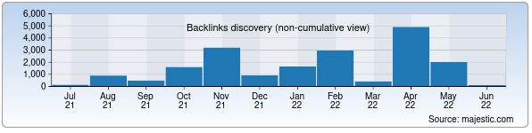 Referring Domains Discovery Chart from Majestic SEO for wiut.uz