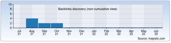 Referring Domains Discovery Chart from Majestic SEO for wkstudy.uz