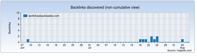 wolfchaseautosales.com Backlink History Chart