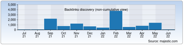 Referring Domains Discovery Chart from Majestic SEO for worldfood.uz