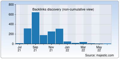backlinks of worldgossip.org