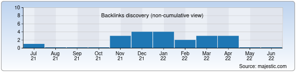 Referring Domains Discovery Chart from Majestic SEO for worldmedicine.uz