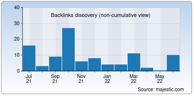 backlinks of wpnulled.org