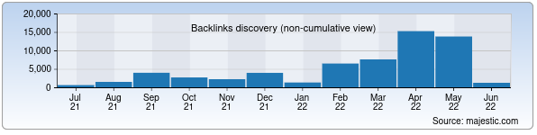 Referring Domains Discovery Chart from Majestic SEO for xabar.uz