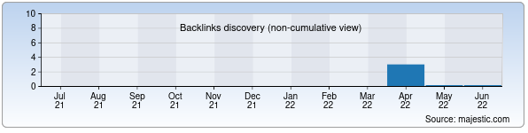 Referring Domains Discovery Chart from Majestic SEO for xalqaro.uz