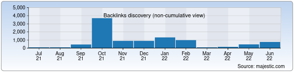 Referring Domains Discovery Chart from Majestic SEO for xatirchi.uz