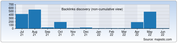 Referring Domains Discovery Chart from Majestic SEO for xazorasp-usk.uz
