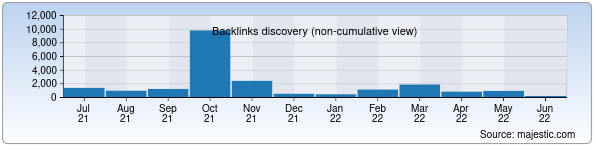 Referring Domains Discovery Chart from Majestic SEO for xb.uz