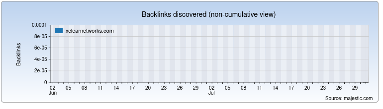 xclearnetworks.com Backlink History Chart