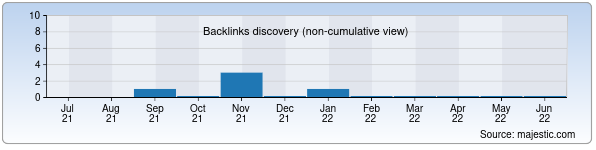 Referring Domains Discovery Chart from Majestic SEO for xitmp3.uz
