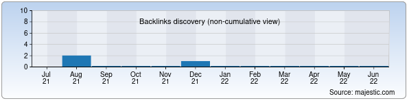 Referring Domains Discovery Chart from Majestic SEO for xmoi.uz