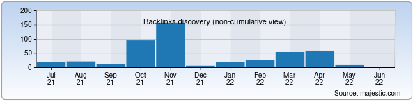 Referring Domains Discovery Chart from Majestic SEO for xmy.uz