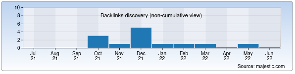 Referring Domains Discovery Chart from Majestic SEO for xn--80aayhqfkpa7b.uz