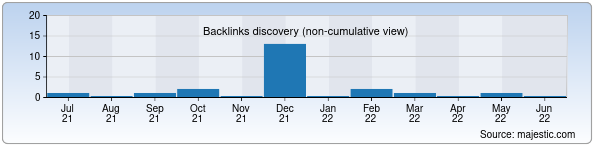 Referring Domains Discovery Chart from Majestic SEO for xodjeyli.uz