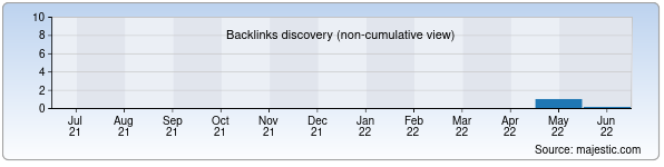 Referring Domains Discovery Chart from Majestic SEO for xojikent.uz