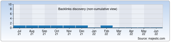 Referring Domains Discovery Chart from Majestic SEO for xorazmakm.zn.uz