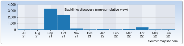 Referring Domains Discovery Chart from Majestic SEO for xorazmiy.uz