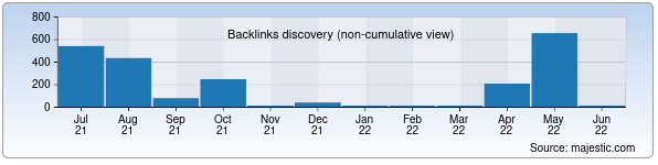 Referring Domains Discovery Chart from Majestic SEO for xorpaxta.uz