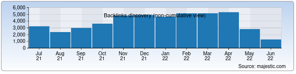 Referring Domains Discovery Chart from Majestic SEO for xs.uz