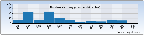 Referring Domains Discovery Chart from Majestic SEO for xushnudbek.uz