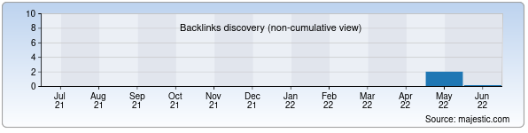 Referring Domains Discovery Chart from Majestic SEO for y-maktab260.zn.uz