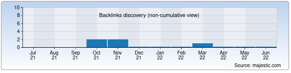 Referring Domains Discovery Chart from Majestic SEO for yal-arm.zn.uz