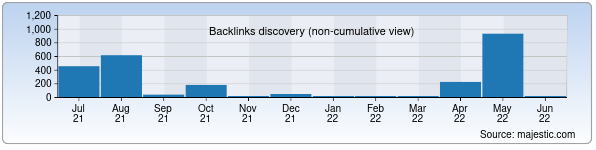 Referring Domains Discovery Chart from Majestic SEO for yangibozorpaxta.uz