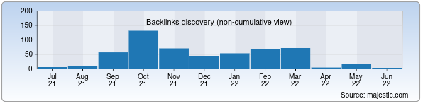 Referring Domains Discovery Chart from Majestic SEO for yangilik.zn.uz