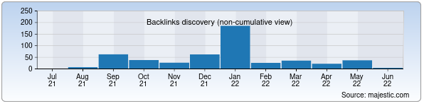 Referring Domains Discovery Chart from Majestic SEO for yarmarka.uz