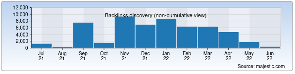 Referring Domains Discovery Chart from Majestic SEO for yasincollection.uz
