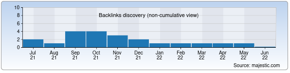 Referring Domains Discovery Chart from Majestic SEO for yasminatour.uz