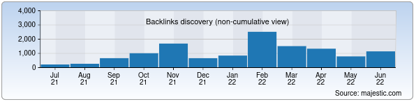 Referring Domains Discovery Chart from Majestic SEO for yellowpages.uz