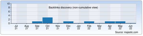 Referring Domains Discovery Chart from Majestic SEO for yetakchi.uz