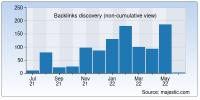 backlinks of youtube-cutter.org