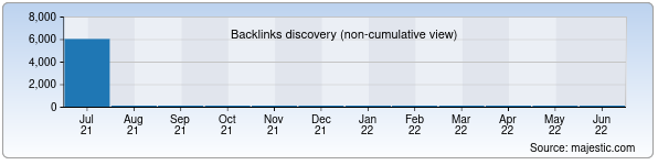 Referring Domains Discovery Chart from Majestic SEO for yp.uz