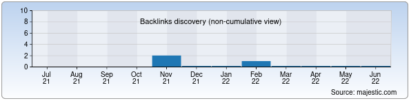 Referring Domains Discovery Chart from Majestic SEO for yubileyniy.uz