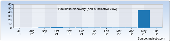 Referring Domains Discovery Chart from Majestic SEO for yuldash.uz