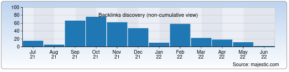 Referring Domains Discovery Chart from Majestic SEO for yulduz.uz