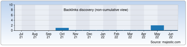 Referring Domains Discovery Chart from Majestic SEO for yulduzlar.uz