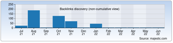 Referring Domains Discovery Chart from Majestic SEO for yumaktab288.zn.uz