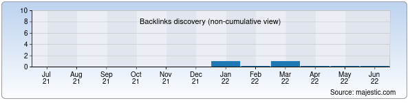 Referring Domains Discovery Chart from Majestic SEO for yurtim.zn.uz