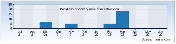 Referring Domains Discovery Chart from Majestic SEO for zakovat.mtrk.uz