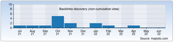 Referring Domains Discovery Chart from Majestic SEO for zakovat.uz