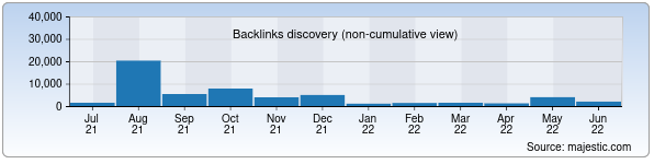Referring Domains Discovery Chart from Majestic SEO for zamin.uz