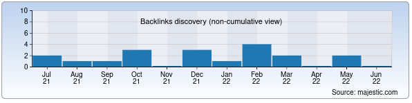 Referring Domains Discovery Chart from Majestic SEO for zamira.uz
